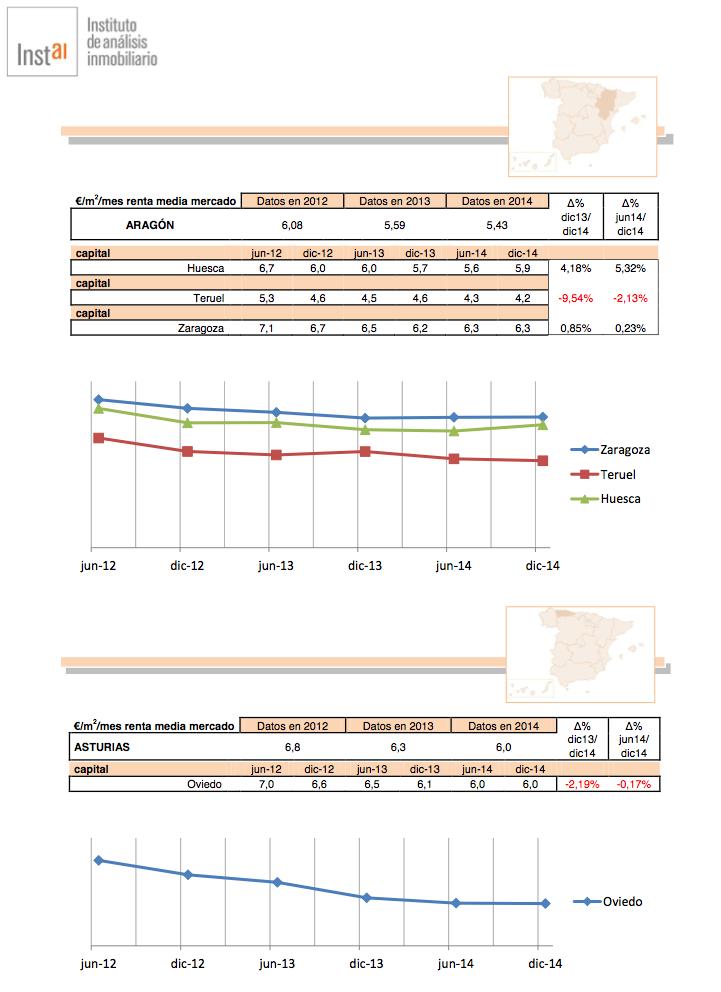 Evolución de Rentas de Alquiler  en Aragón