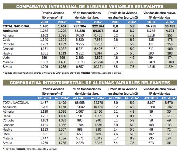 Hacía la recuperación del mercado de la vivienda en Andalucía