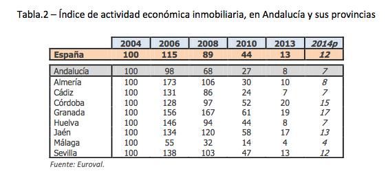 indice de actividad economica inmobiliaria en Andalucia
