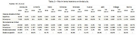 tabla Evolución reciente de la ocupación hotelera en Andalucía