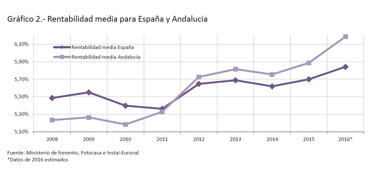 Rentabilidad media de la vivienda para España y Andalucia