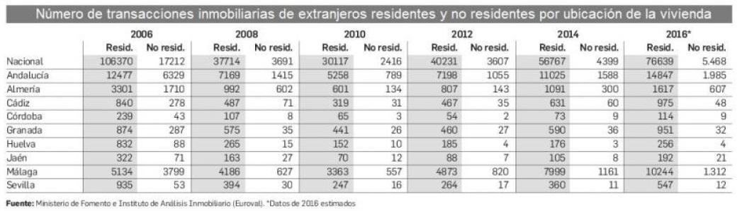 Compra de viviendas: número de transacciones inmobiliarias de extranjeros residentes y no residentes por ubicación de la vivienda