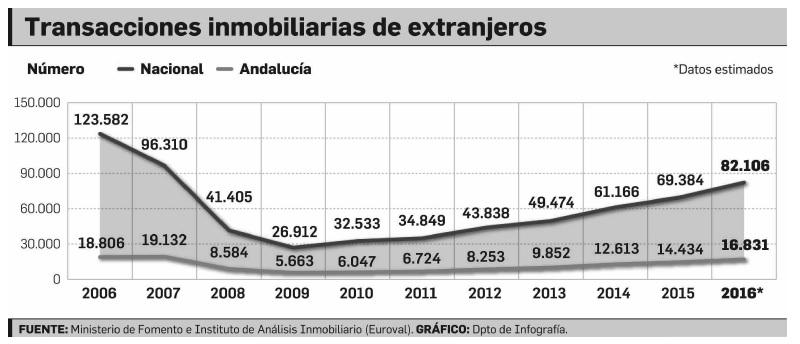 Número de transacciones inmobiliarias de extranjeros según ubicación la vivienda