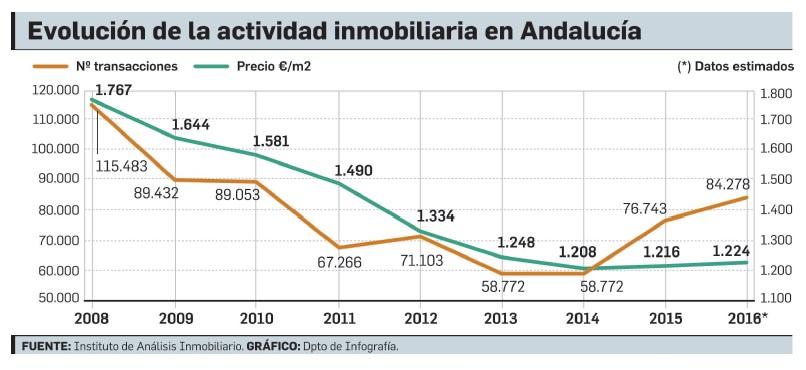 Año inmobiliario en Andalucía. Evolución de la actividad inmobiliaria en Andalucía