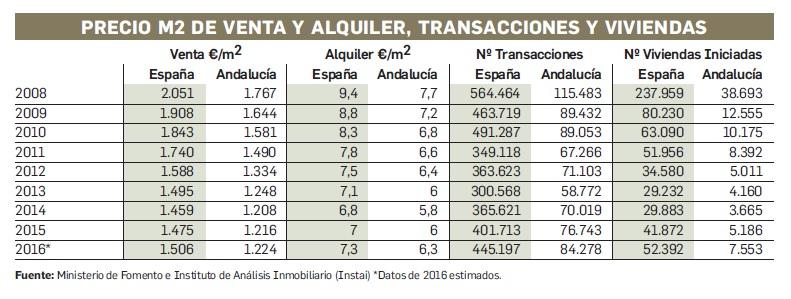 Año inmobiliario en Andalucía. Precio m2 de venta y alquiler, transacciones y viviendas